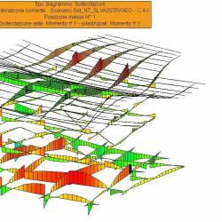 Sollecitazioni delle aste per la combinazione SISMAX1 positivo