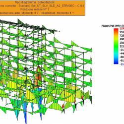 Sollecitazioni aste e pilastri SISMAX2