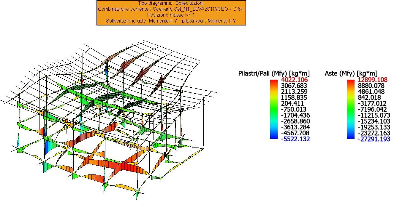 Sollecitazione globale del fabbricato per la combinazione SISMAX2 positiva