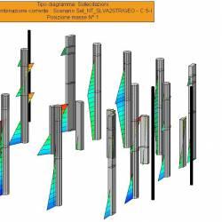 Sollecitazioni dei pilastri per la combinazione SISMAY1 positivo