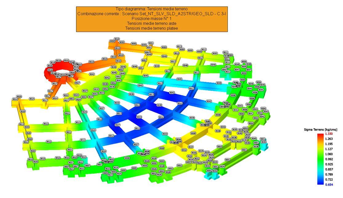 Diagramma tensioni terreno travi di fondazione e platea
