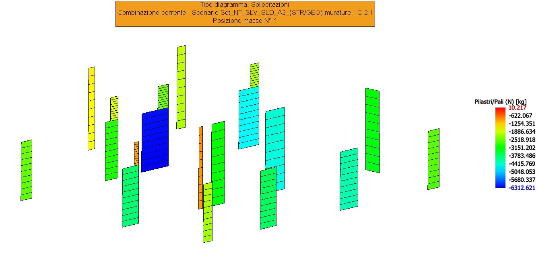 Sforzo normale pilastri SISMAX1