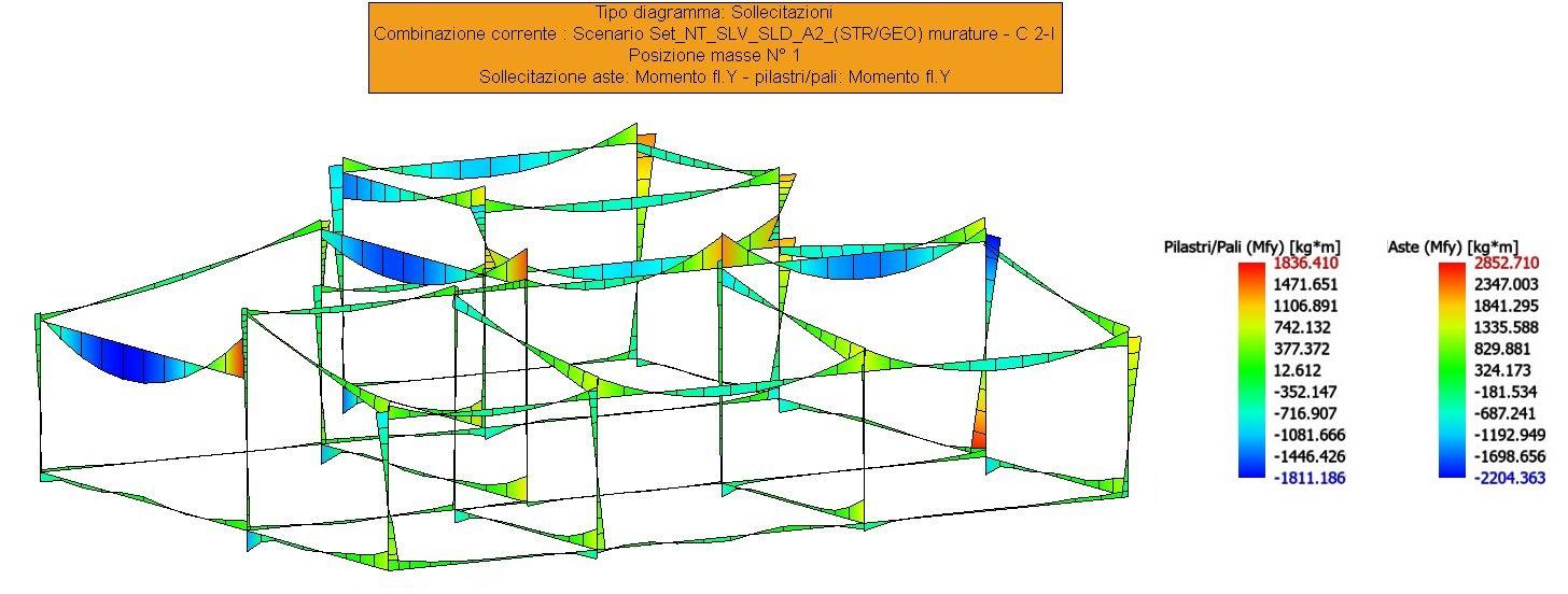 Sollecitazioni aste e pilastri SISMAX1