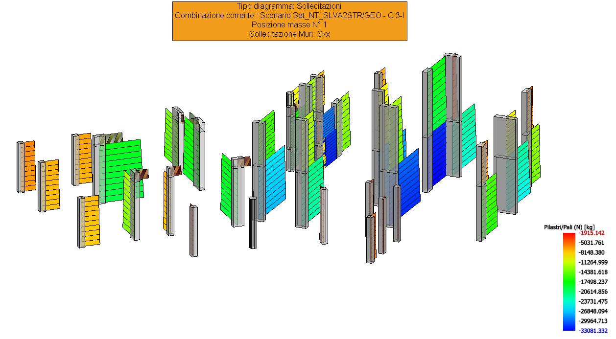 Sollecitazioni N pilastri SISMAX1