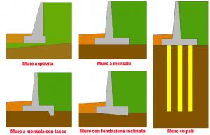 opere di sostegno - Monolith
