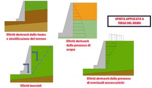 opere di sostegno - spinta applicata a tergo del muro