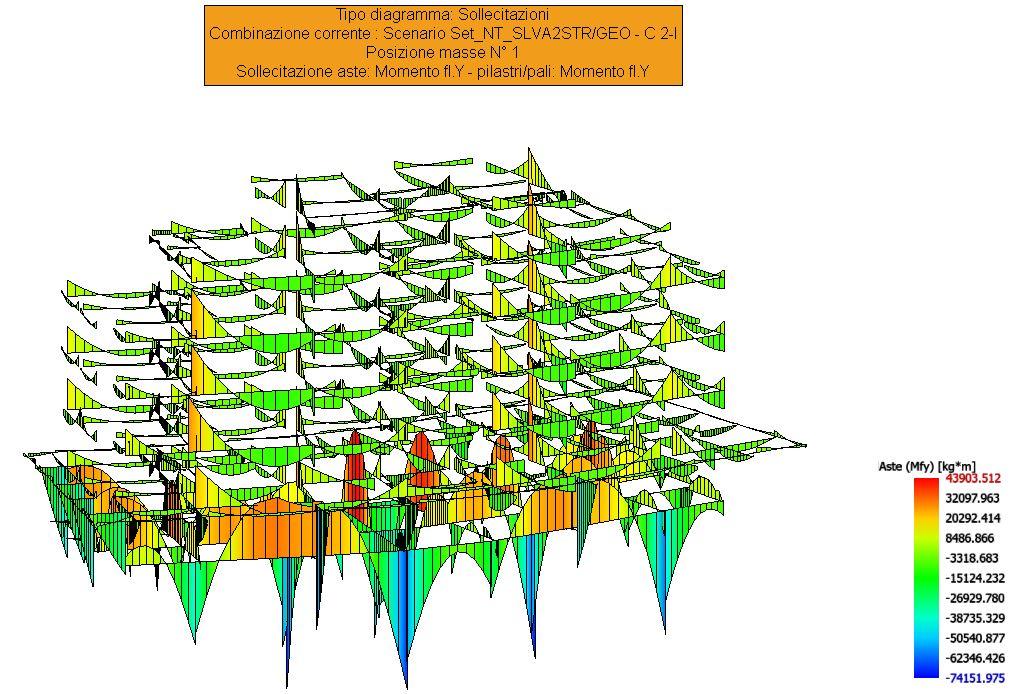 Sollecitazioni aste SISMAX1