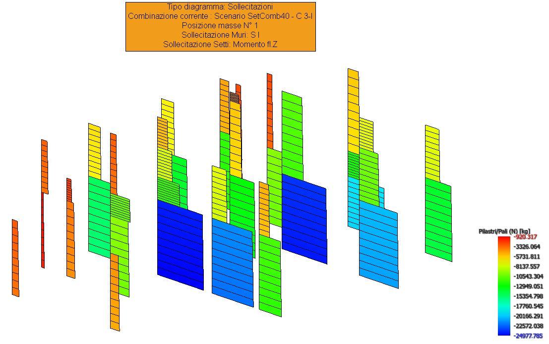 Diagramma SN pilastri