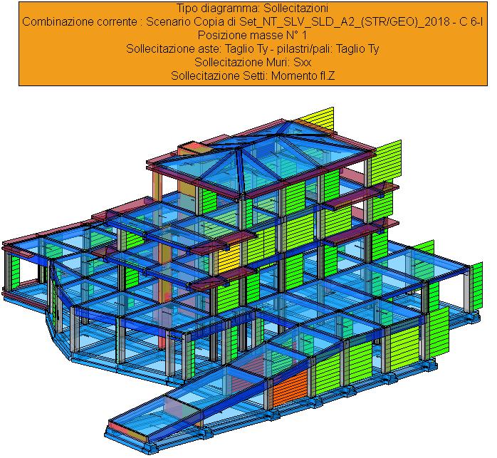 Sollecitazioni globali SISMAX1 - Ty pilastri