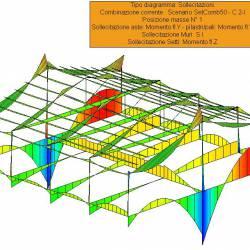 Sollecitazioni globali Mfy aste e pilastri - Corpo C