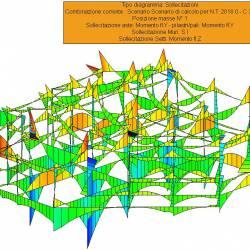 Sollecitazioni globali Mfy aste e pilastri - Corpo A