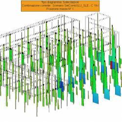 Sollecitazioni pilastri N