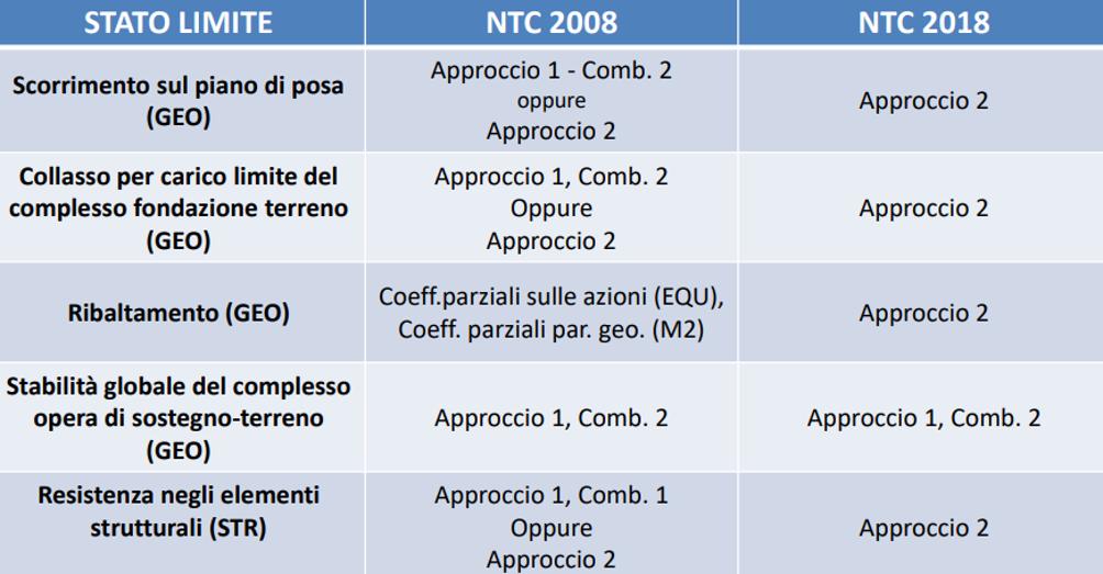 Opere di sostegno - differenze di approccio NTC 2018 NTC 2008