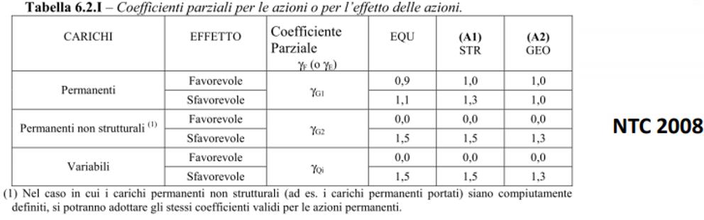 Opere di sostegno - coefficienti parziali azioni 2008