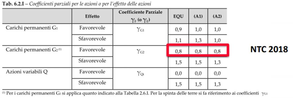 Opere di sostegno - coefficienti parziali azioni NTC 2018