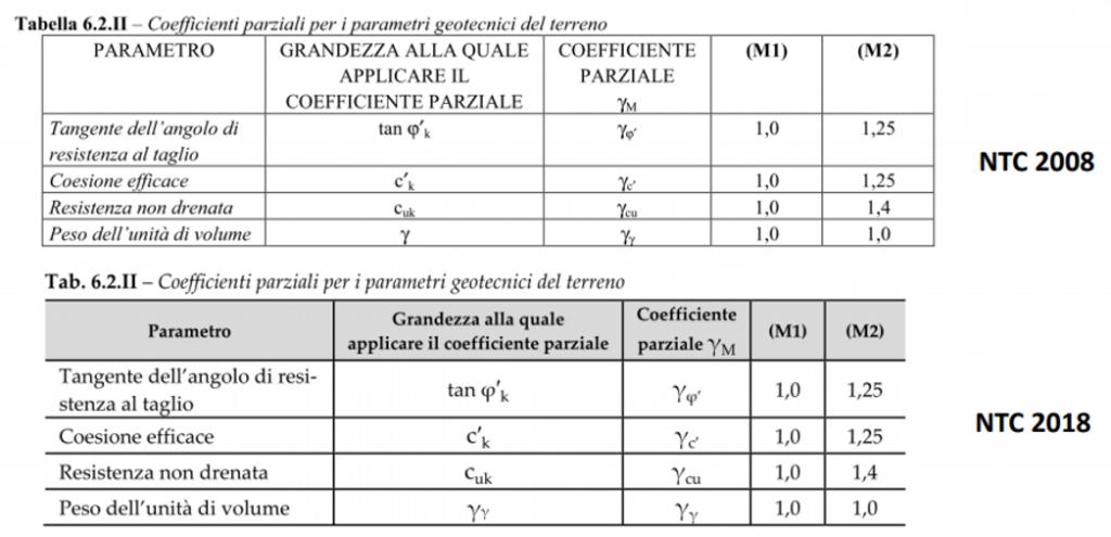Opere di sostegno - coefficienti parziali parametri geotecnici NTC 2008