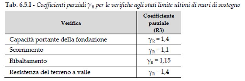 coefficienti parziali verifiche