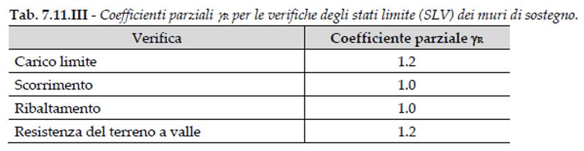 Opere di sostegno - coefficienti NTC 2018