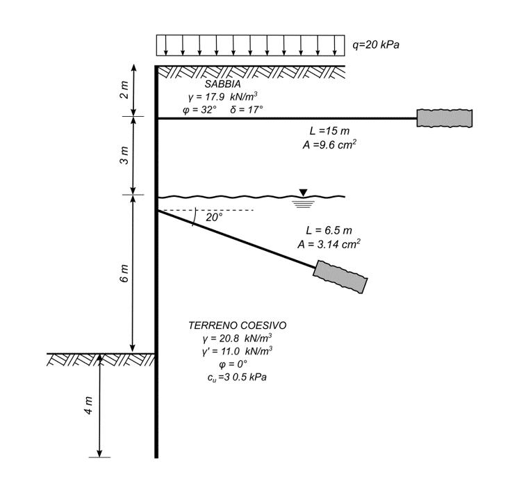 Validazione Bulk: schema terreno-struttura