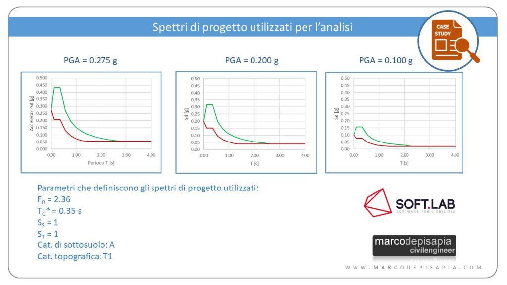 Comportamenti strutturali: spettri di progetto analisi