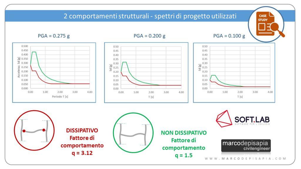 Comportamenti strutturali: spettri di progetto