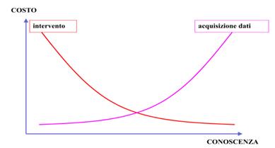 Confronto livelli di conoscenza e costo